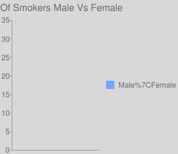 % Of Smokers Male Vs Female